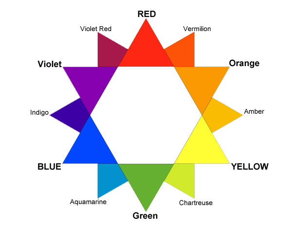 The colour wheel showing PRIMARY, Secondary and Tertiary (smallest font) colours